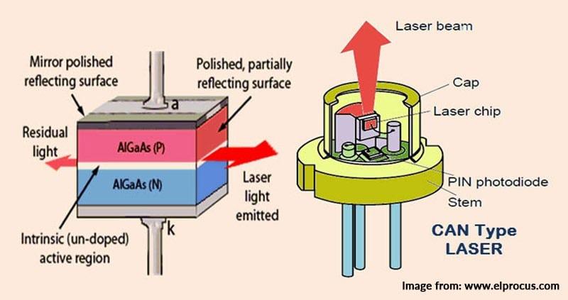 laser diode design