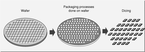 wafer level dicing