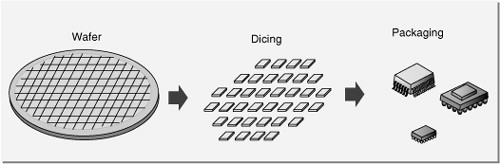 wafer level dicing and packaging